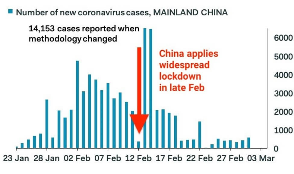 number of new coornavirus cases in mainland china